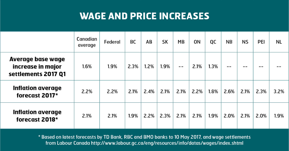 Chart - Wage and Price Increases