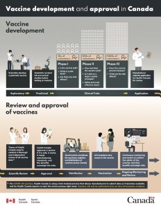 Infographic: vaccine development and approval in Canada